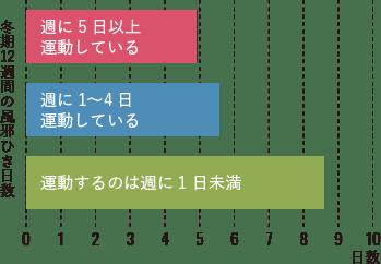 運動頻度別 上気道感染症発症日数のグラフ