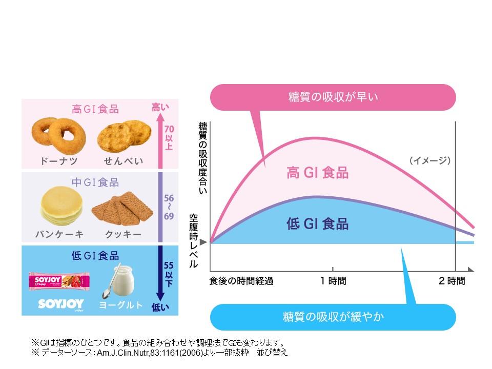 な 空腹 感 異常 食べても食べてもお腹が空くのはどうして!? 原因と対処法(1/2)