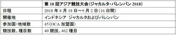 第18回アジア競技大会にオフィシ...
