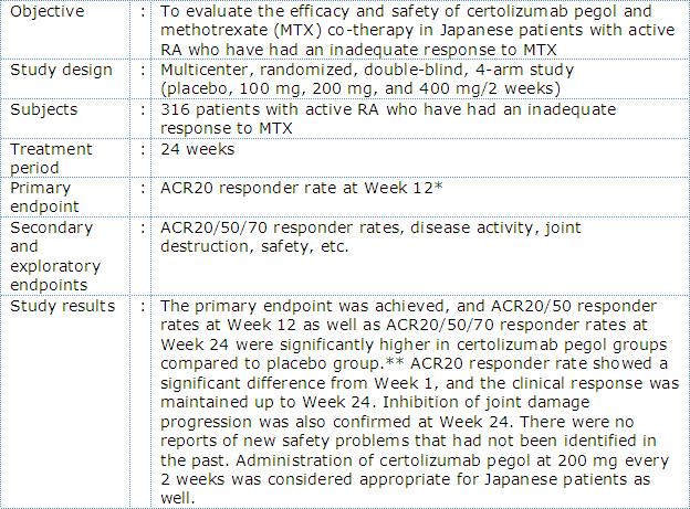 Outline of phase II/III Japanese RA trial with certolizumab pegol (J-RAPID Study)