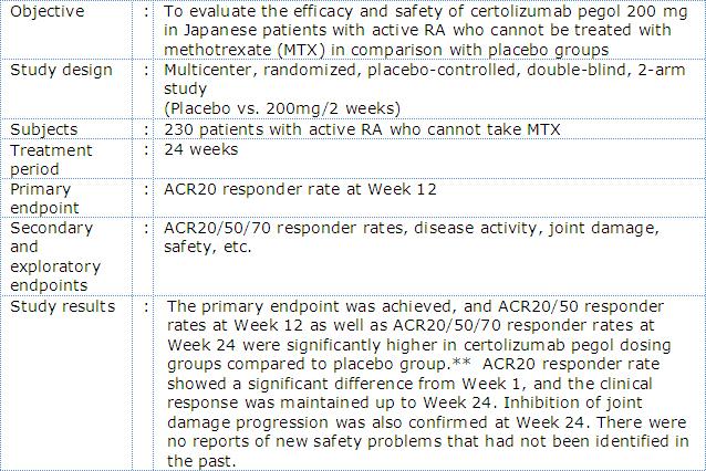 Outline of phase III Japanese RA trial with certolizumab pegol (HIKARI Study)