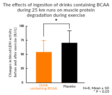 The effects of ingestion of drinks containing BCAA during 25 km runs on muscle protein degradation during exercise