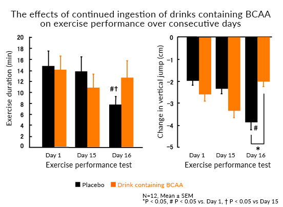 The effects of continued ingestion of drinks containing BCAA on exercise performance over consecutive days