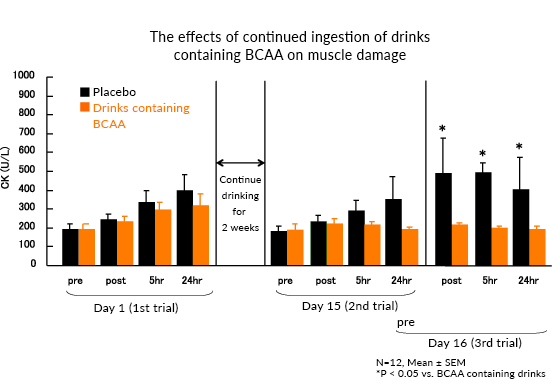 The effects of continued ingestion of drinks containing BCAA on muscle damage