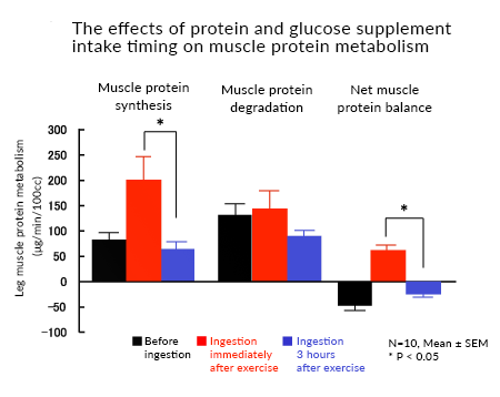 The effects of protein and glucose supplement intake timing on muscle protein metabolism