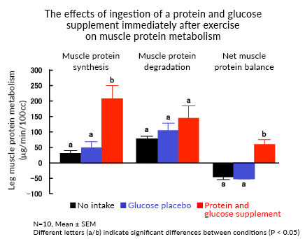 The effects of ingestion of a protein and glucose supplement immediately after exercise on muscle protein metabolism