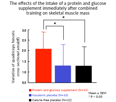 The effects of the intake of a protein and glucose supplement immediately after combined training on skeletal muscle mass
