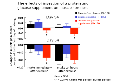 The effects of ingestion of a protein and glucose supplement on muscle soreness