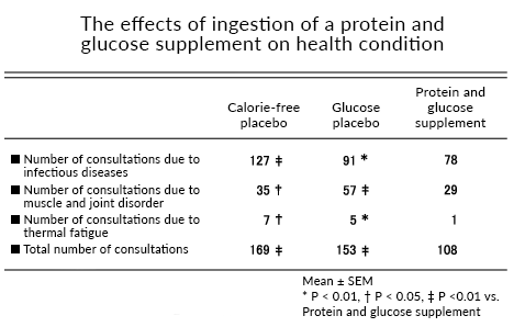 The effects of ingestion of a protein and glucose supplement on health condition