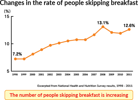 Changes in the rate of people skipping breakfast