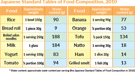 Japanese Standard Tables of Food Composition, 2010
