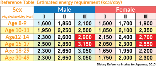 Reference Table  Estimated energy requirement (kcal/day)