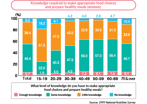 Proportion of women who intend to lose weight (by body type)