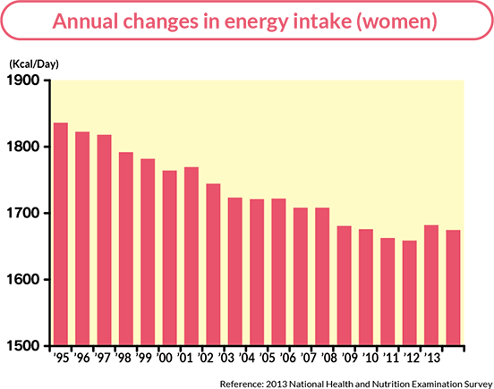 Annual changes in energy intake (women)