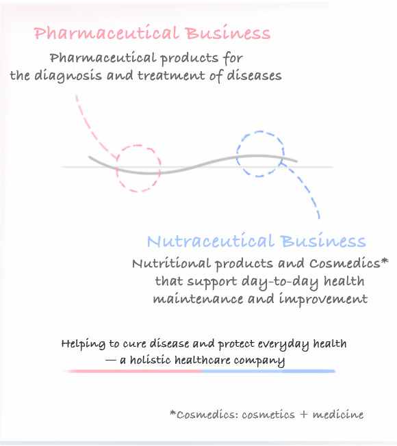 Pharmaceutical Business Pharmaceutical products for