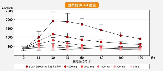 前 bcaa 寝る 時間帯別のBCAAの飲むタイミングは?