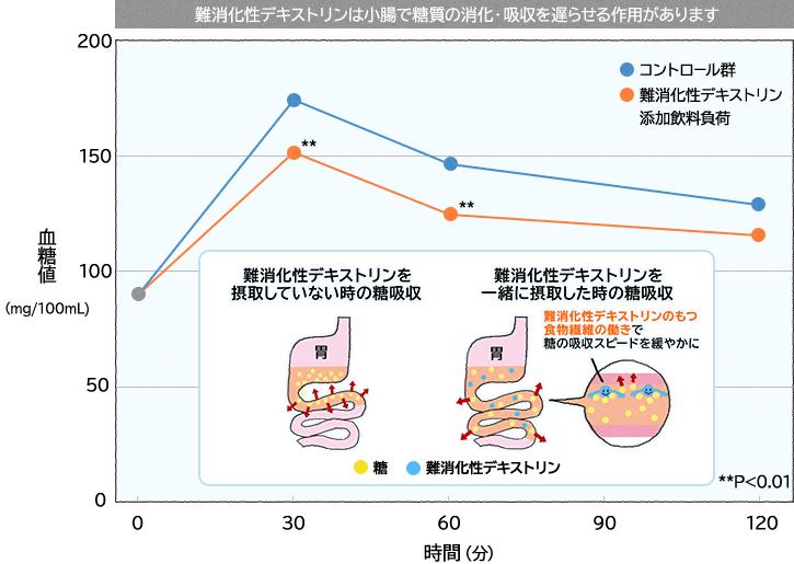 メタバリアsの成分である 難消化性デキストリン ( 水溶性食物繊維 ) の血糖値の上昇を遅らせる効果の表