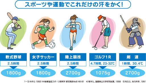 スポーツ活動中にどれくらいの水分を失うか?|大塚製薬