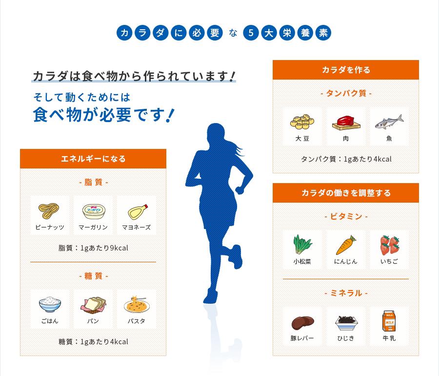 ランナー必見 栄養摂取のポイント|東京マラソン2018 ランナー ...