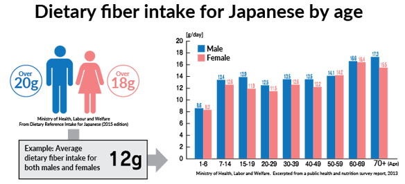 Dietary fiber intake for Japanese by age