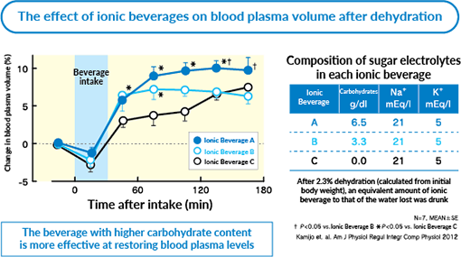The effect of ionic beverages on blood plasma volume after dehydration