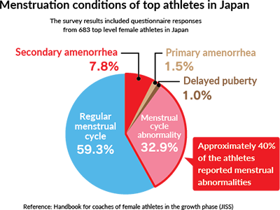 Menstruation conditions of top athletes in Japan