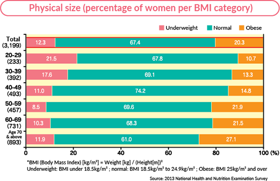 Physical size (percentage of women per BMI category)