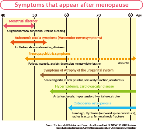 Symptoms that appear after menopause