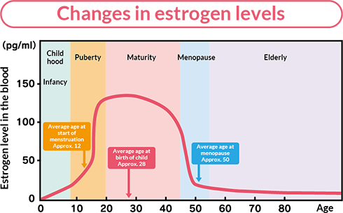 Changes in estrogen levels