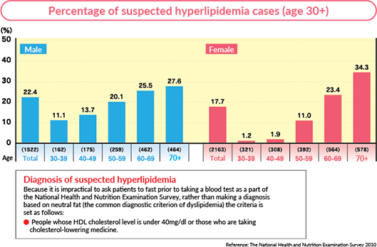Percentage of suspected hyperlipidemia cases (age 30+)
